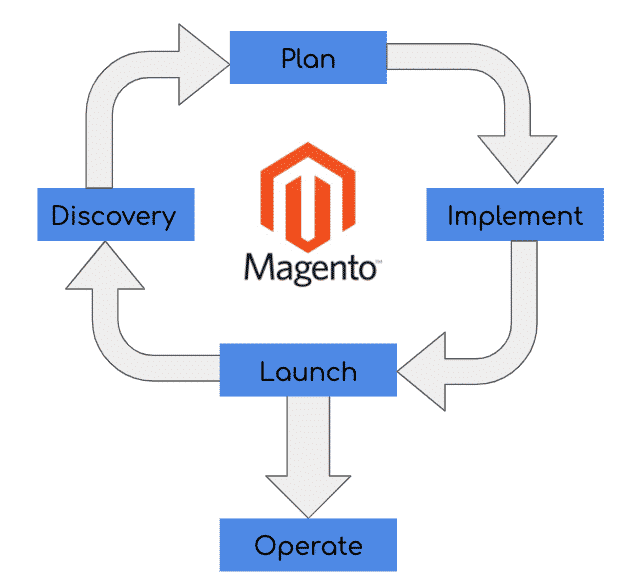 Magento Discovery Plan Implement Launch