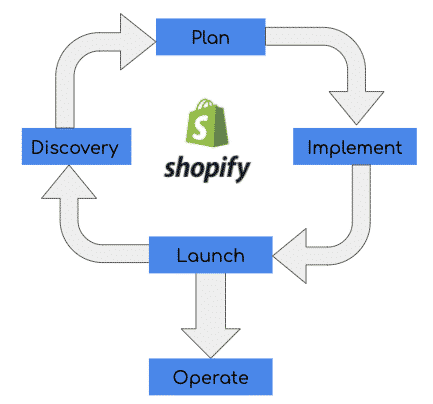 Shopify Setup Discovery Plan Implement Launch