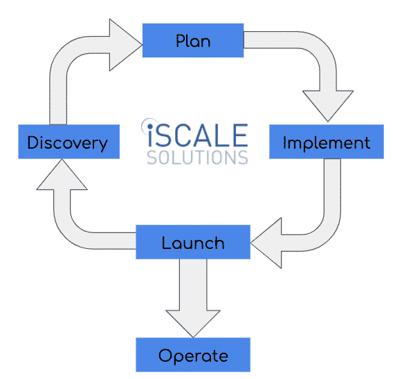 eCommerce Development Outsourcing Process Flow